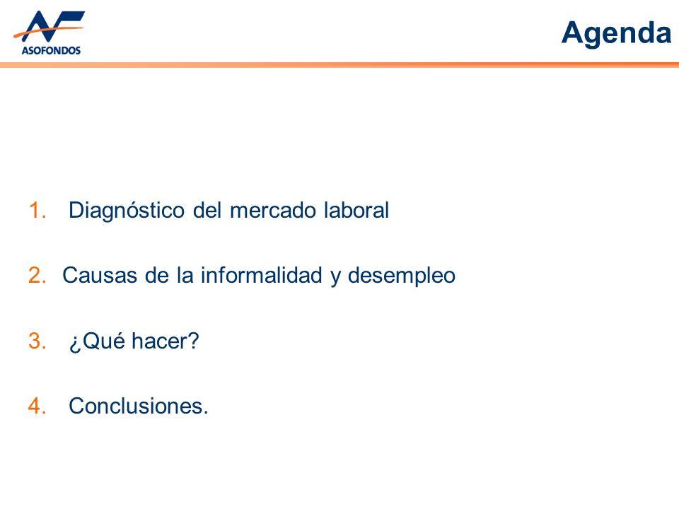 Agenda 1. Diagnóstico del mercado laboral 2.Causas de la informalidad y desempleo 3. ¿Qué hacer? 4. Conclusiones.