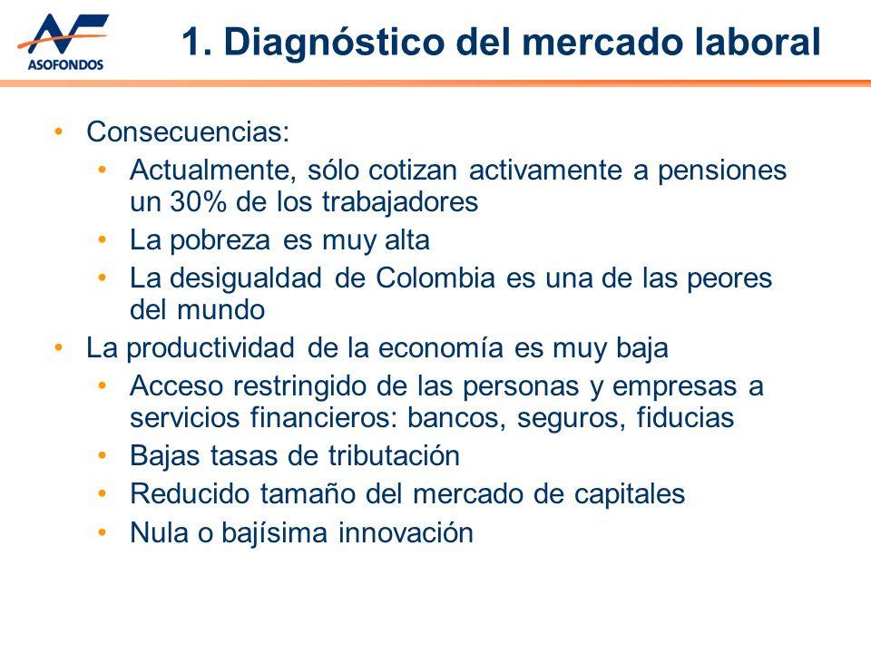 Consecuencias: Actualmente, sólo cotizan activamente a pensiones un 30% de los trabajadores La pobreza es muy alta La desigualdad de Colombia es una d