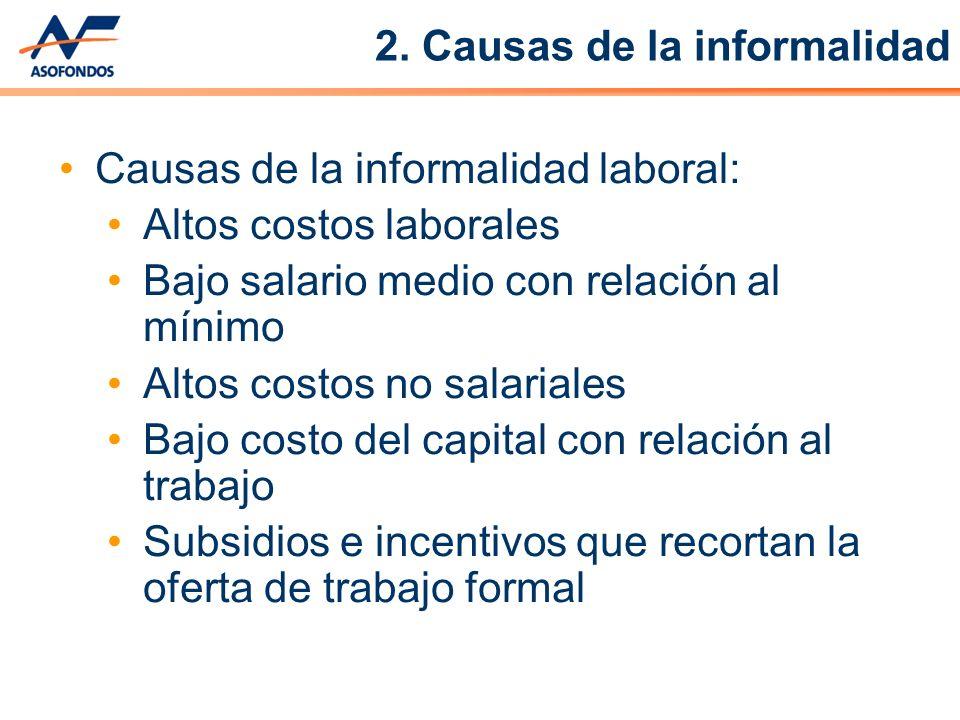 Causas de la informalidad laboral: Altos costos laborales Bajo salario medio con relación al mínimo Altos costos no salariales Bajo costo del capital