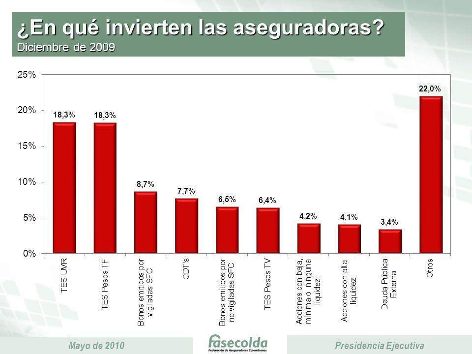 Presidencia Ejecutiva Mayo de 2010 Presidencia Ejecutiva ¿En qué invierten las aseguradoras.