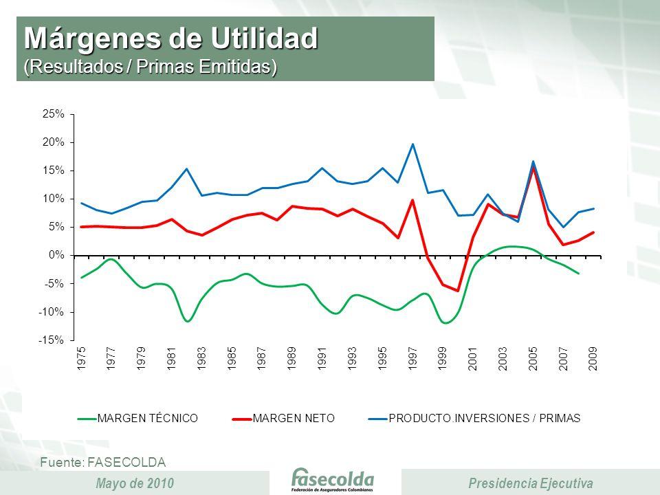 Presidencia Ejecutiva Mayo de 2010 Presidencia Ejecutiva Márgenes de Utilidad (Resultados / Primas Emitidas) Fuente: FASECOLDA