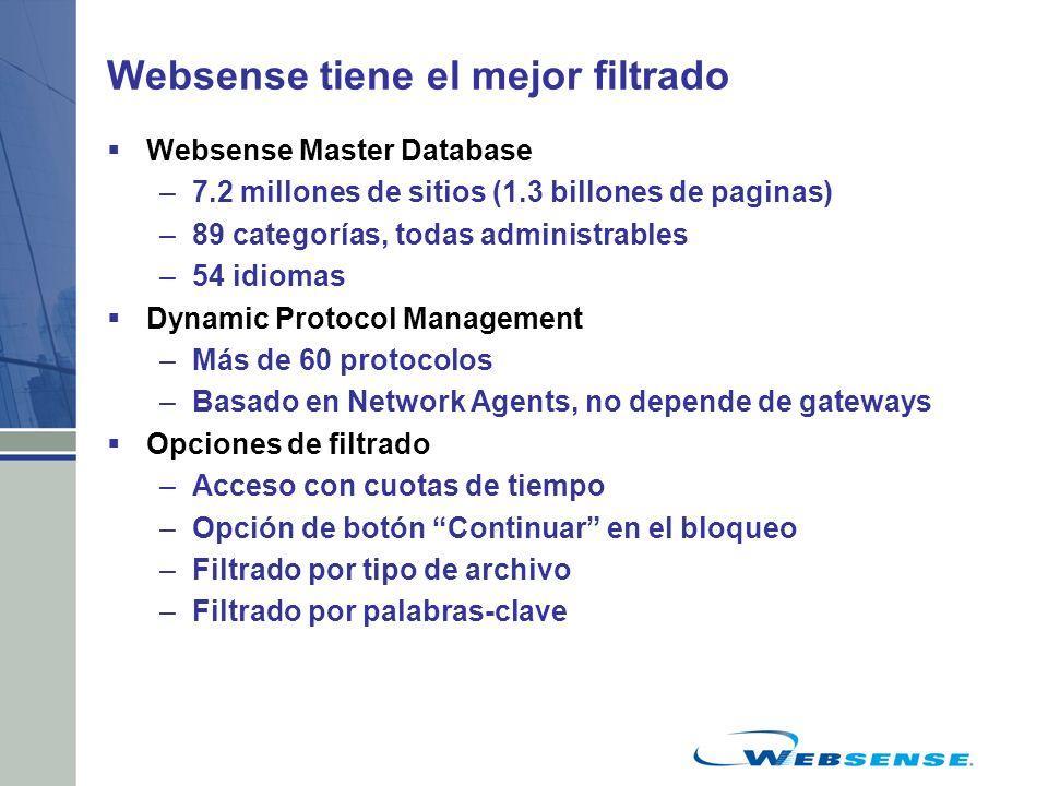 Websense tiene el mejor filtrado Websense Master Database –7.2 millones de sitios (1.3 billones de paginas) –89 categorías, todas administrables –54 i