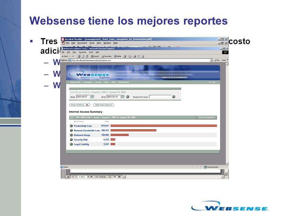 Websense tiene los mejores reportes Tres herramientas de generación de reportes sin costo adicional –Websense Real-Time Analyzer –Websense Enterprise