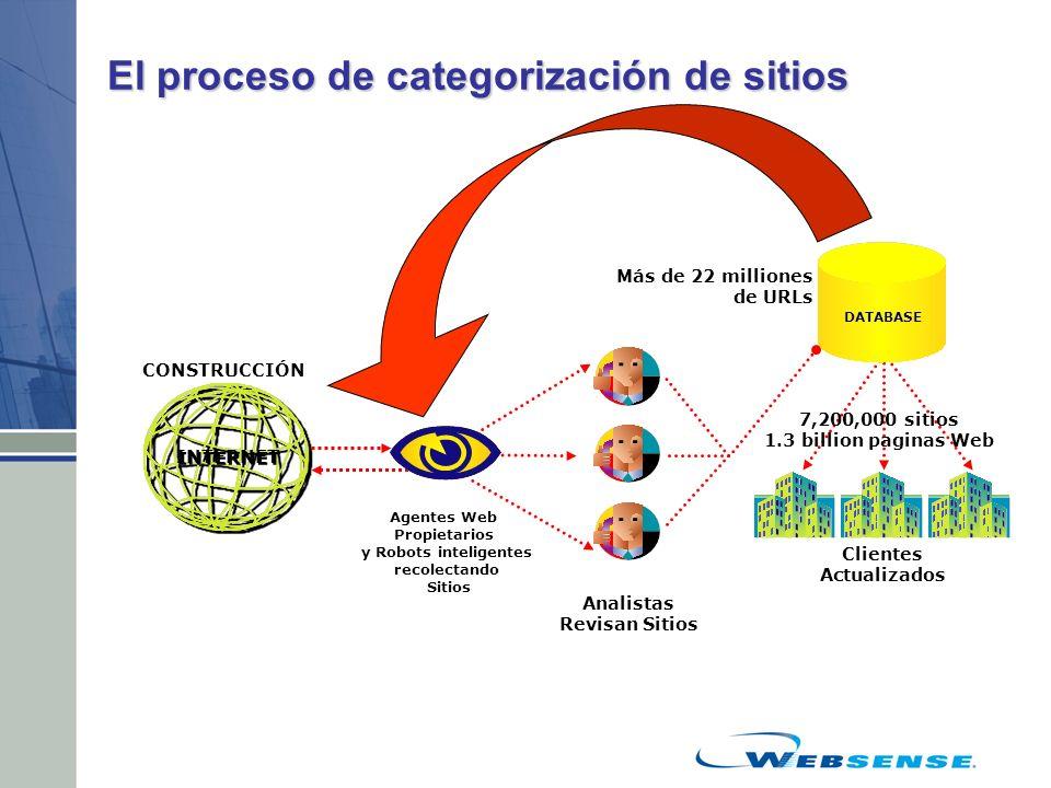 El proceso de categorización de sitios Agentes Web Propietarios y Robots inteligentes recolectando Sitios CONSTRUCCIÓN Más de 22 milliones de URLs Cli