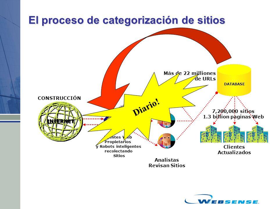 El proceso de categorización de sitios Agentes Web Propietarios y Robots inteligentes recolectando Sitios CONSTRUCCIÓN Clientes Actualizados Analistas