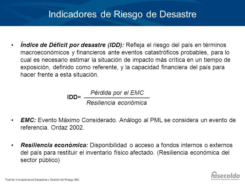 Indicadores de Riesgo de Desastre Índice de Déficit por desastre (IDD): Refleja el riesgo del país en términos macroeconómicos y financieros ante even
