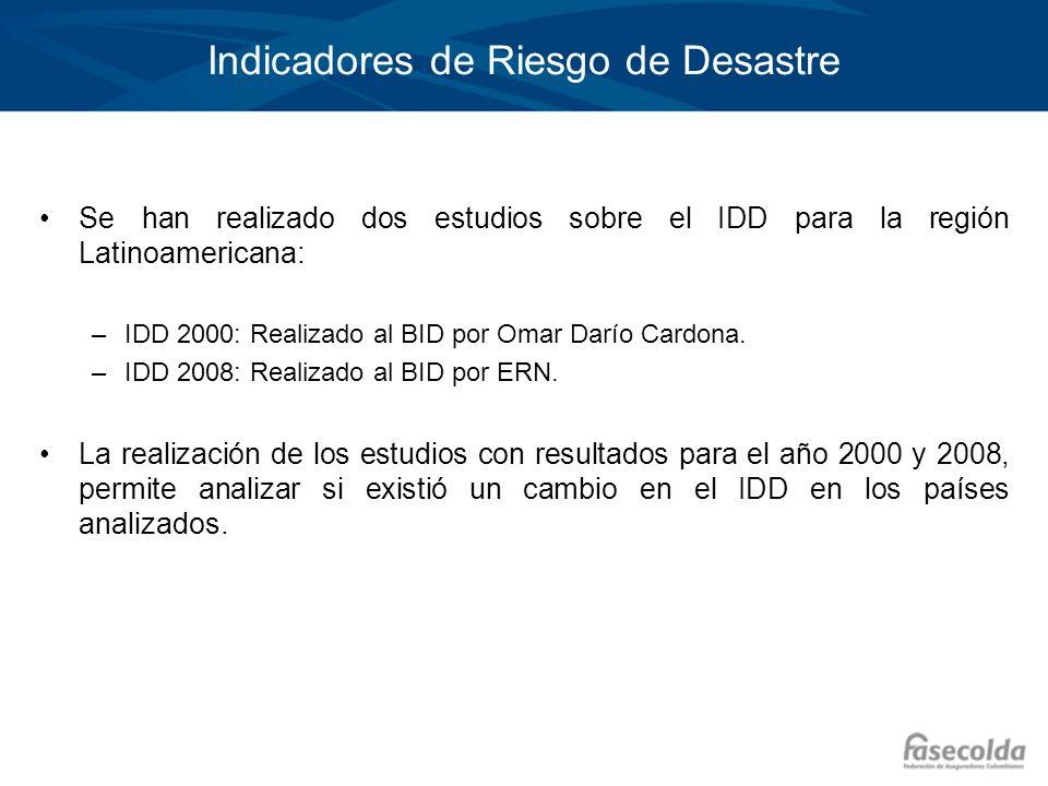 Indicadores de Riesgo de Desastre Se han realizado dos estudios sobre el IDD para la región Latinoamericana: –IDD 2000: Realizado al BID por Omar Darí