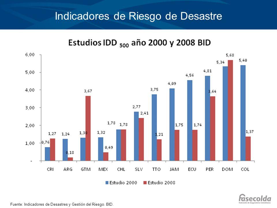 Indicadores de Riesgo de Desastre Fuente: Indicadores de Desastres y Gestión del Riesgo. BID.