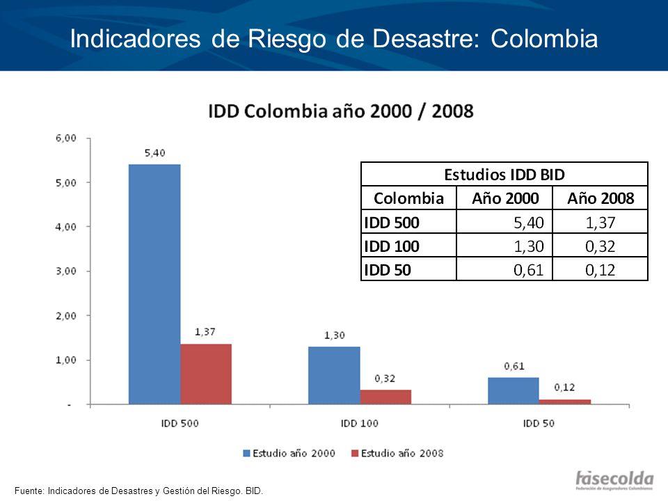 Indicadores de Riesgo de Desastre: Colombia Fuente: Indicadores de Desastres y Gestión del Riesgo. BID.