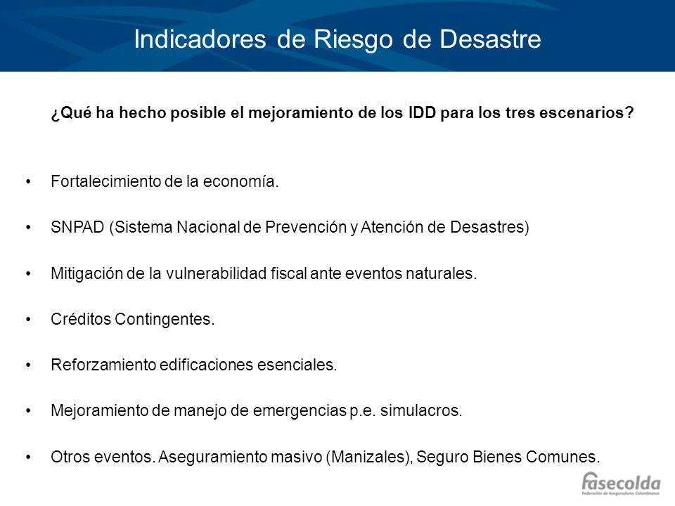 Indicadores de Riesgo de Desastre ¿Qué ha hecho posible el mejoramiento de los IDD para los tres escenarios? Fortalecimiento de la economía. SNPAD (Si