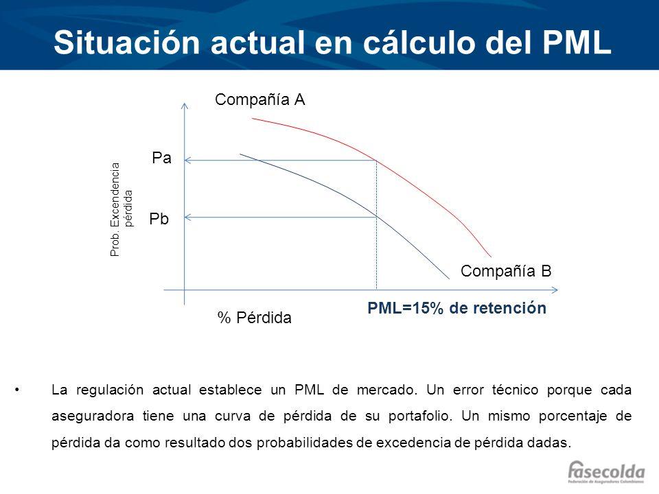 Situación actual en cálculo del PML % Pérdida Prob. Excendencia pérdida Pa Pb PML=15% de retención Compañía A Compañía B La regulación actual establec