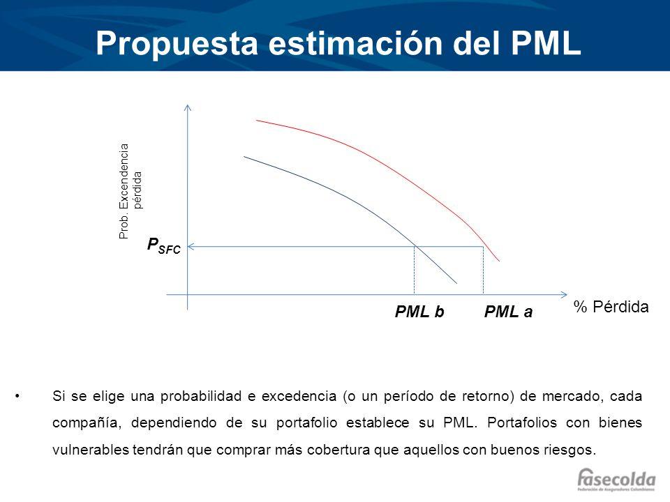 Propuesta estimación del PML % Pérdida Prob. Excendencia pérdida P SFC Si se elige una probabilidad e excedencia (o un período de retorno) de mercado,