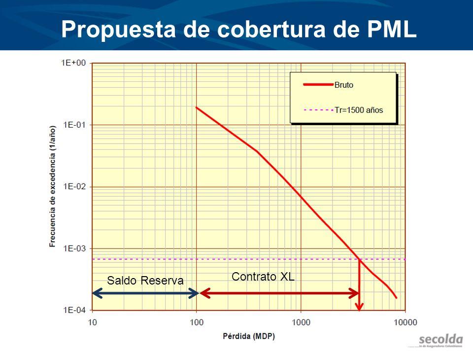 Propuesta de cobertura de PML Saldo Reserva Contrato XL