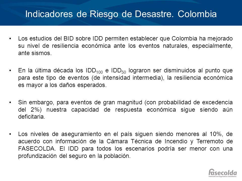 Indicadores de Riesgo de Desastre. Colombia Los estudios del BID sobre IDD permiten establecer que Colombia ha mejorado su nivel de resiliencia económ