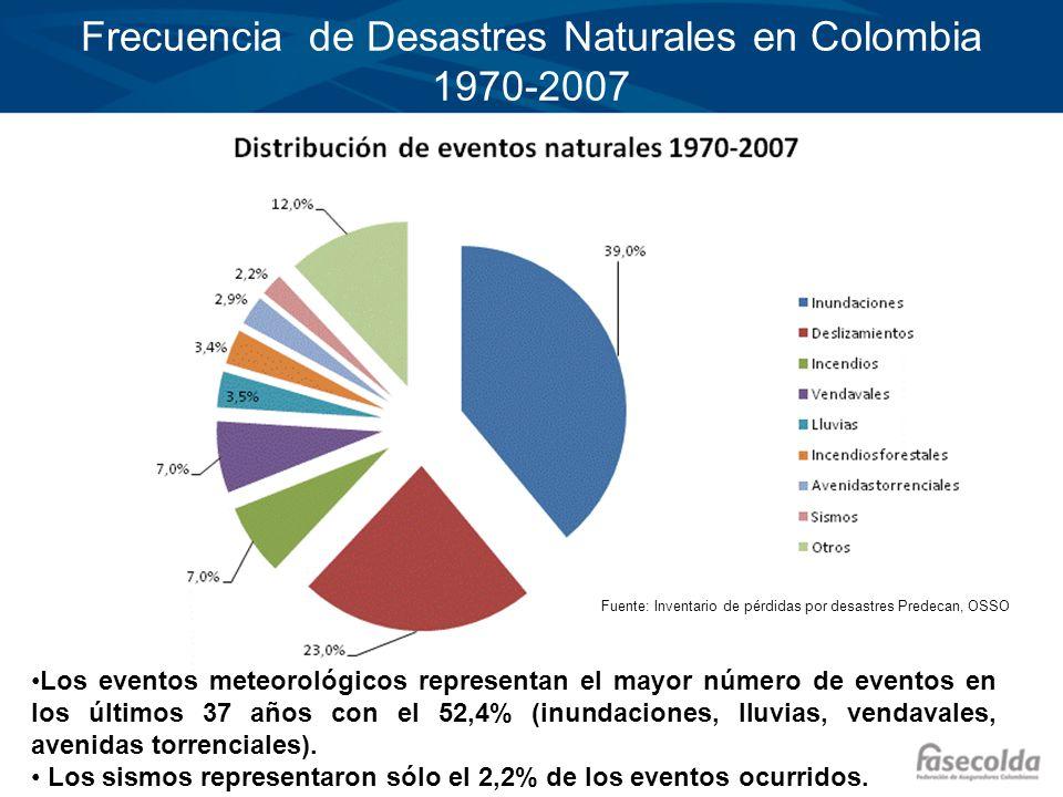 Frecuencia de Desastres Naturales en Colombia 1970-2007 Los eventos meteorológicos representan el mayor número de eventos en los últimos 37 años con e