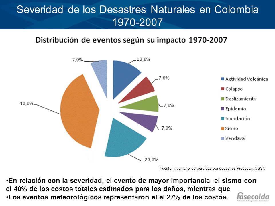 Severidad de los Desastres Naturales en Colombia 1970-2007 En relación con la severidad, el evento de mayor importancia el sismo con el 40% de los cos
