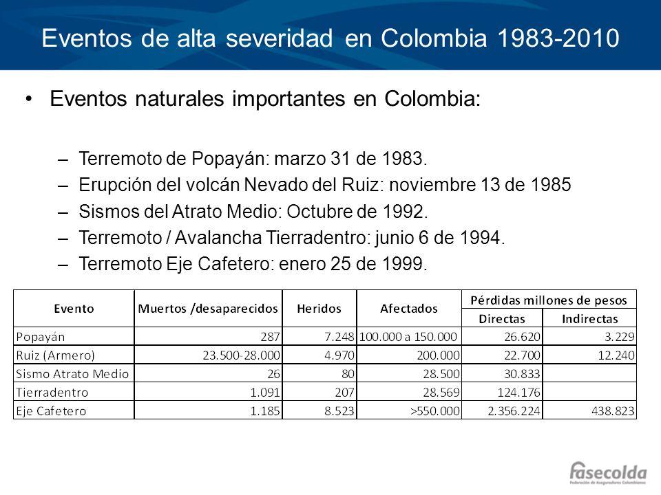 Eventos de alta severidad en Colombia 1983-2010 Eventos naturales importantes en Colombia: –Terremoto de Popayán: marzo 31 de 1983. –Erupción del volc