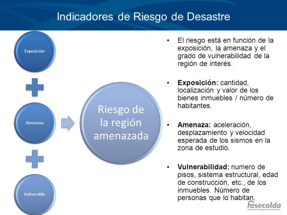 ExposiciónAmenazaVulnerable Riesgo de la región amenazada El riesgo está en función de la exposición, la amenaza y el grado de vulnerabilidad de la re