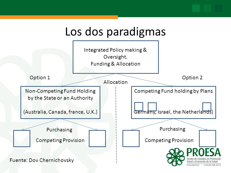 Los dos paradigmas Integrated Policy making & Oversight. Funding & Allocation Allocation Non-Competing Fund Holding by the State or an Authority (Aust