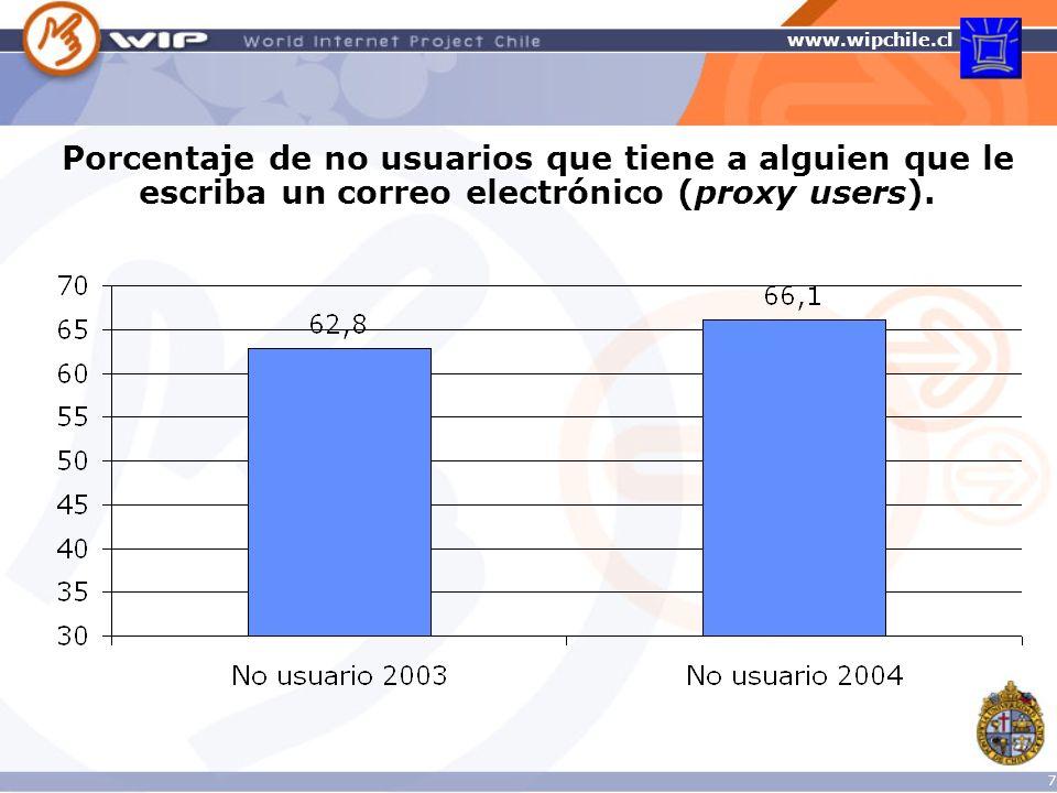 www.wipchile.cl 28 Medio que prefiere para pasar el tiempo 2004: porcentaje internautas según edad