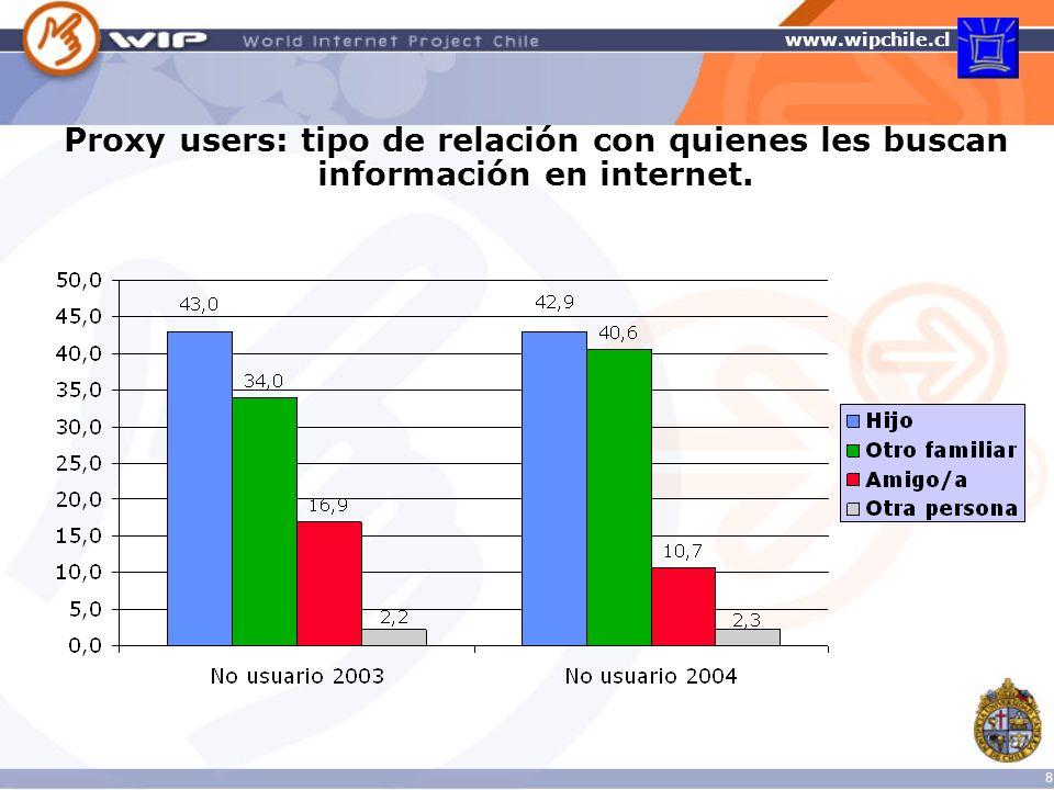 www.wipchile.cl 39 Cantidad promedio de SMS enviados a la semana por usuarios y no usuarios de internet, 2003-2004