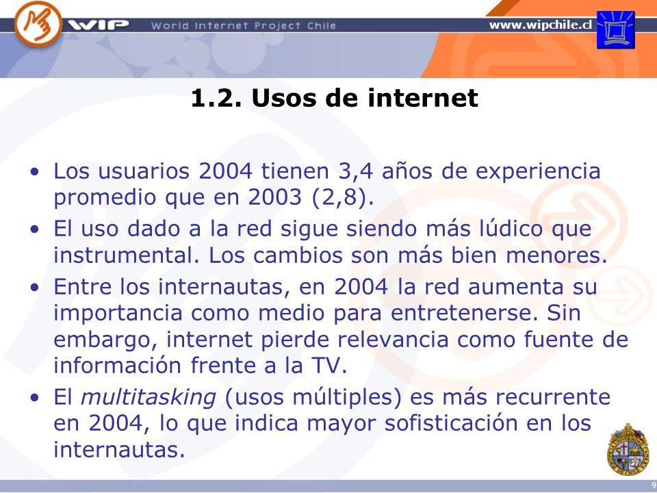 www.wipchile.cl 10 Usos más frecuentes de internet en Chile 2003-2004 (% de usuarios que ejecutan cada actividad)