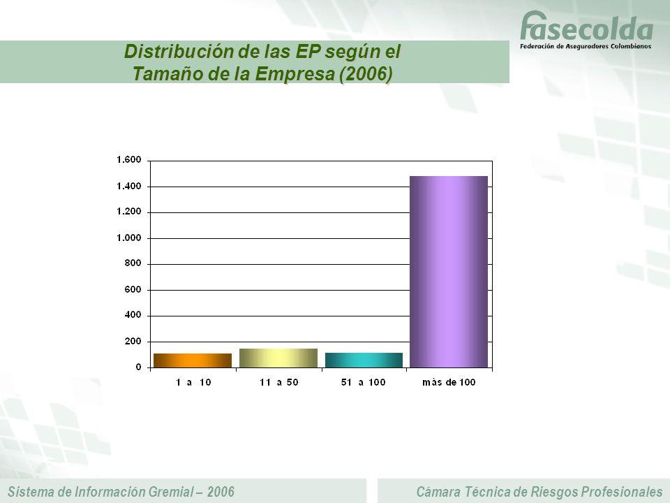Sistema de Información Gremial – 2006Cámara Técnica de Riesgos Profesionales Distribución de las EP según el Tamaño de la Empresa (2006)