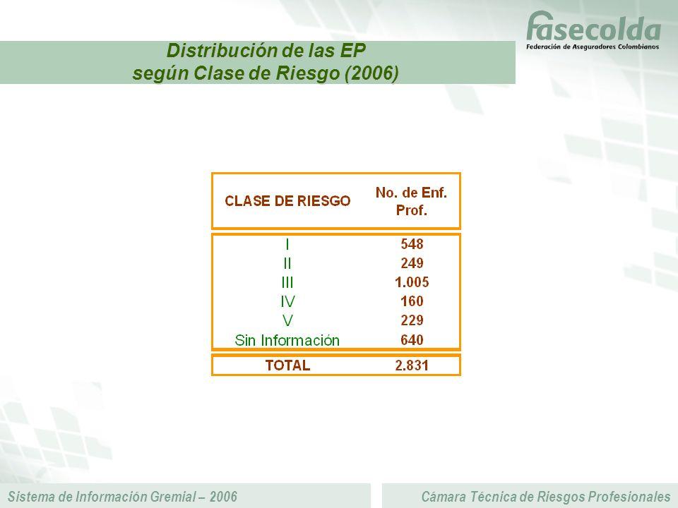 Sistema de Información Gremial – 2006Cámara Técnica de Riesgos Profesionales Distribución de las EP según Clase de Riesgo (2006)