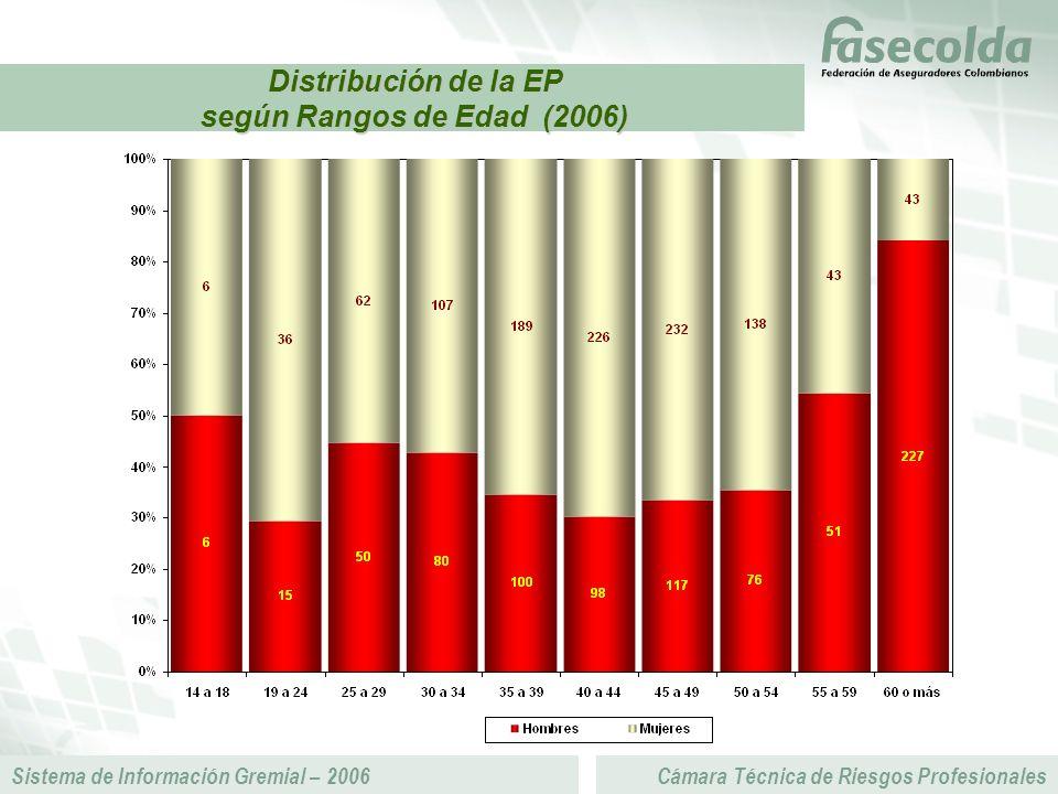 Sistema de Información Gremial – 2006Cámara Técnica de Riesgos Profesionales Distribución de la EP según Rangos de Edad (2006)