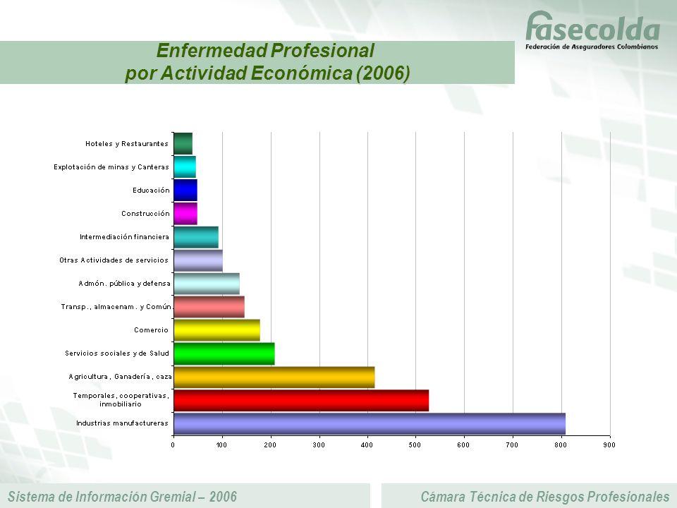 Sistema de Información Gremial – 2006Cámara Técnica de Riesgos Profesionales Enfermedad Profesional por Actividad Económica (2006) por Actividad Económica (2006)