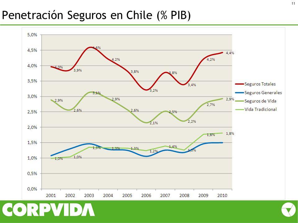 Penetración Seguros en Chile (% PIB) 11