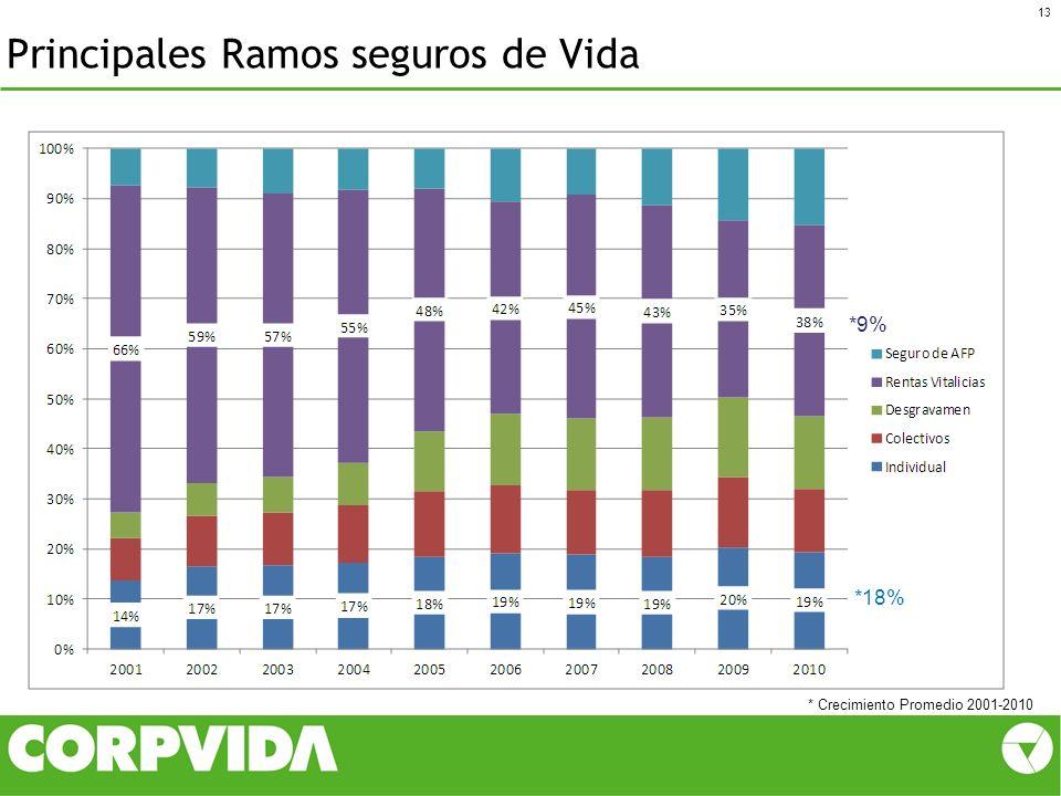Principales Ramos seguros de Vida 13 *9% *18% * Crecimiento Promedio 2001-2010