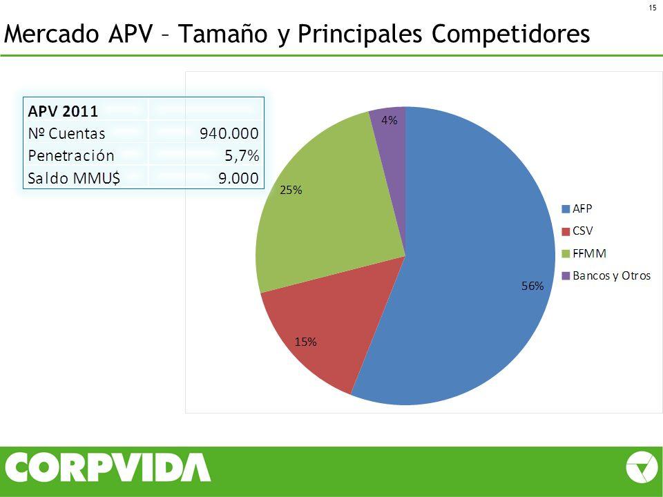 Mercado APV – Tamaño y Principales Competidores 15