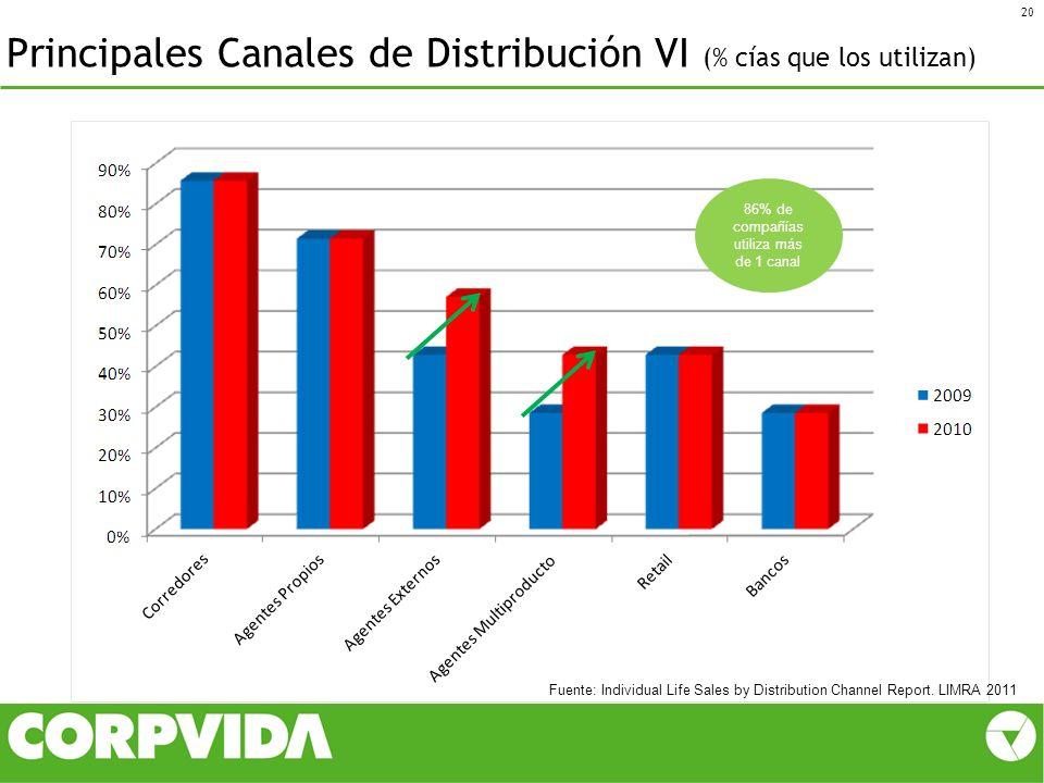 Principales Canales de Distribución VI (% cías que los utilizan) 20 Fuente: Individual Life Sales by Distribution Channel Report. LIMRA 2011 86% de co