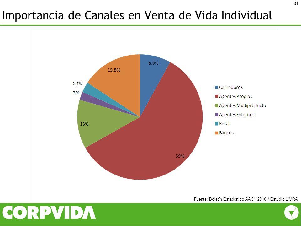 Importancia de Canales en Venta de Vida Individual 21 Fuente: Boletín Estadístico AACH 2010 / Estudio LIMRA