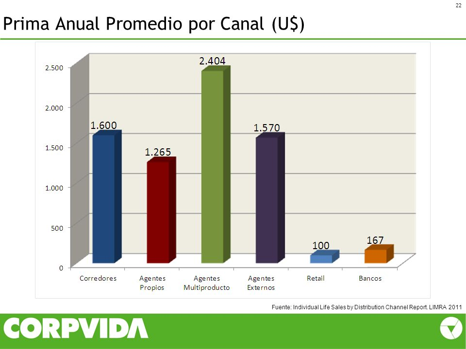 Prima Anual Promedio por Canal (U$) 22 Fuente: Individual Life Sales by Distribution Channel Report. LIMRA 2011