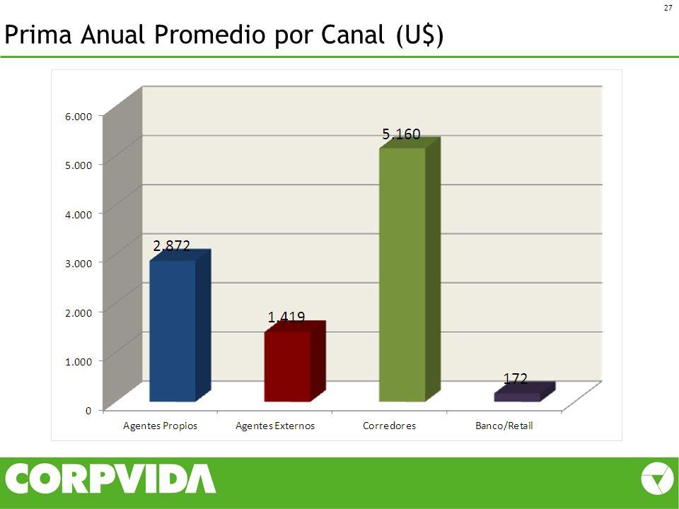 Prima Anual Promedio por Canal (U$) 27