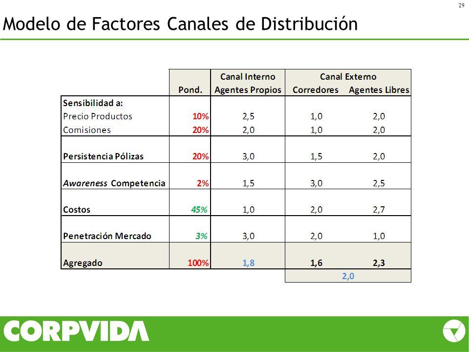 Modelo de Factores Canales de Distribución 29