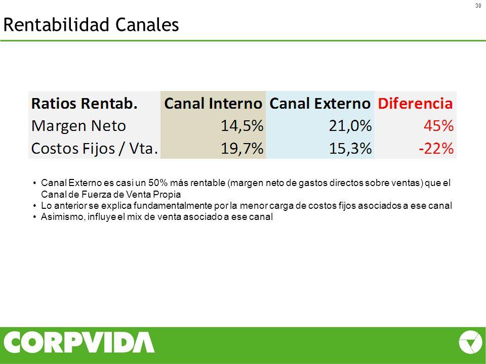 Rentabilidad Canales 30 Canal Externo es casi un 50% más rentable (margen neto de gastos directos sobre ventas) que el Canal de Fuerza de Venta Propia