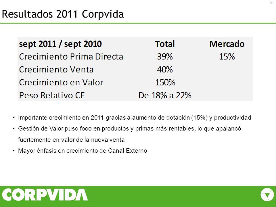 Resultados 2011 Corpvida 33 Importante crecimiento en 2011 gracias a aumento de dotación (15%) y productividad Gestión de Valor puso foco en productos