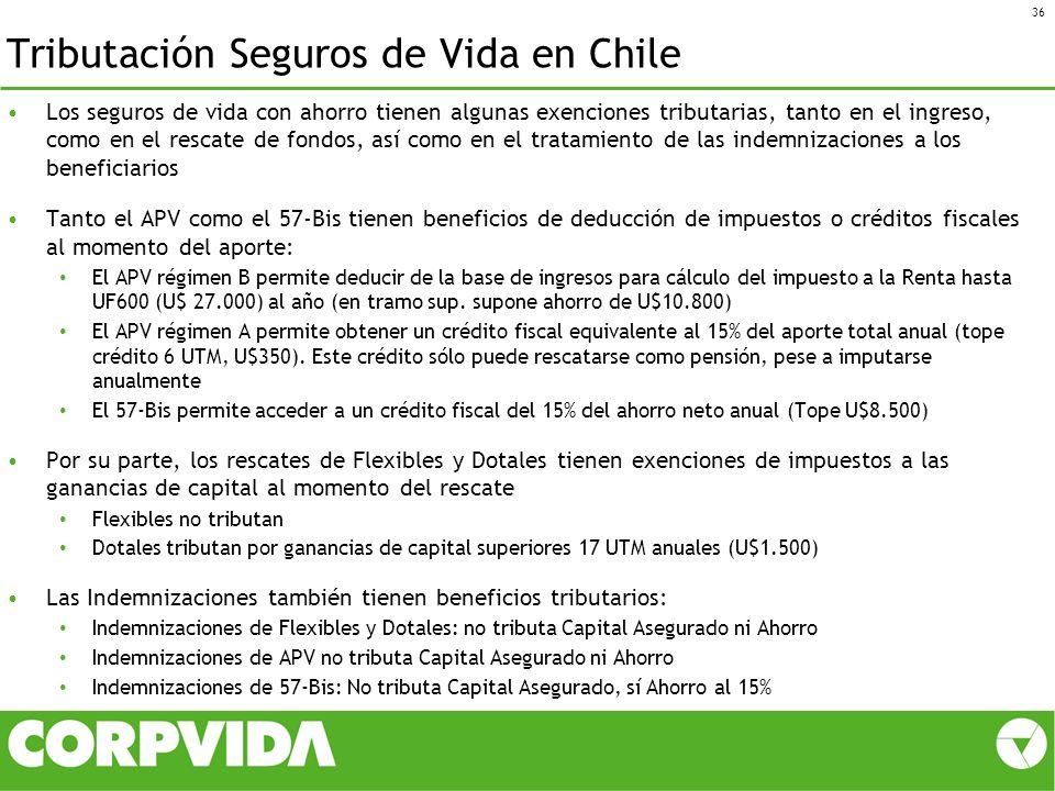 Tributación Seguros de Vida en Chile 36 Los seguros de vida con ahorro tienen algunas exenciones tributarias, tanto en el ingreso, como en el rescate