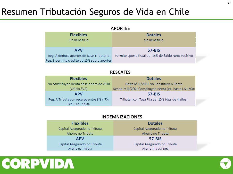 Resumen Tributación Seguros de Vida en Chile 37