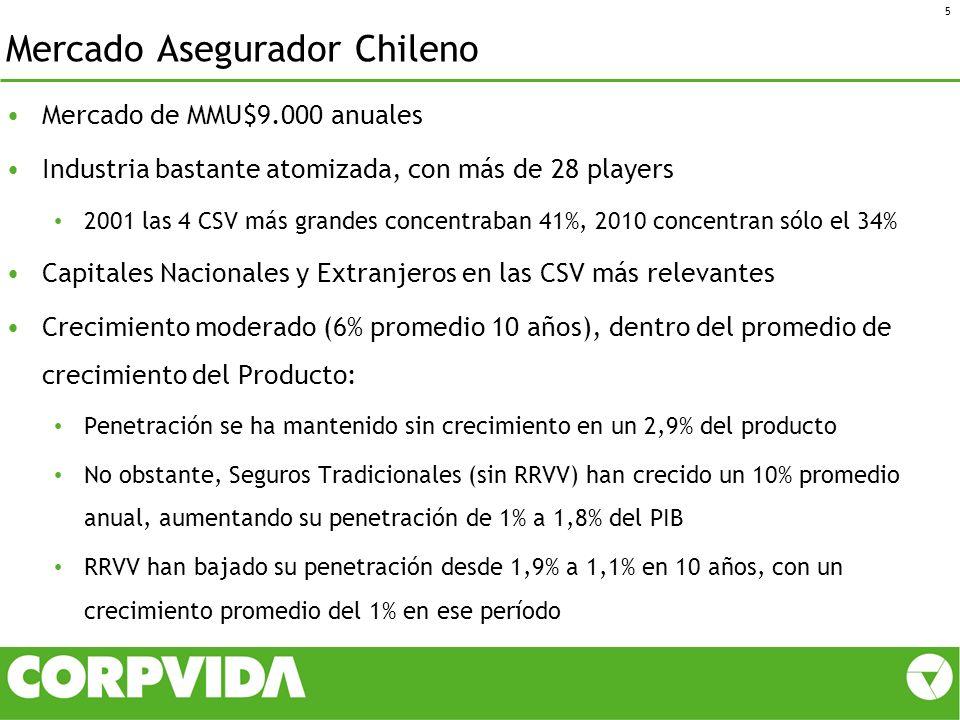 Mercado Asegurador Chileno Mercado de MMU$9.000 anuales Industria bastante atomizada, con más de 28 players 2001 las 4 CSV más grandes concentraban 41