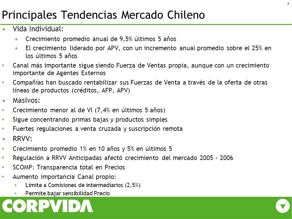 Principales Tendencias Mercado Chileno Vida Individual: Crecimiento promedio anual de 9,5% últimos 5 años El crecimiento liderado por APV, con un incr