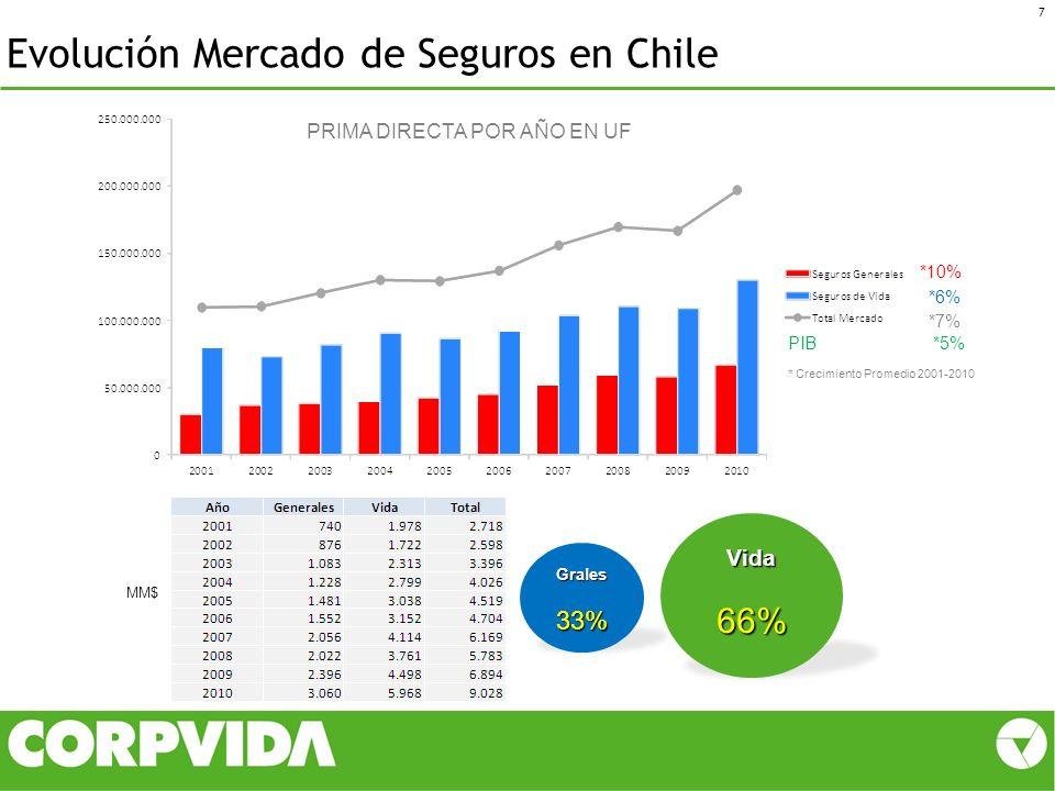 18 Corpvida fue la compañía de mayor crecimiento en el primer trimestre del año, con un 44% Esto ha permitió a Corpvida aumentar su Participación de Mercado desde un 6.4% a un 7.3% Participación y Crecimiento Players Vida individual (2011)