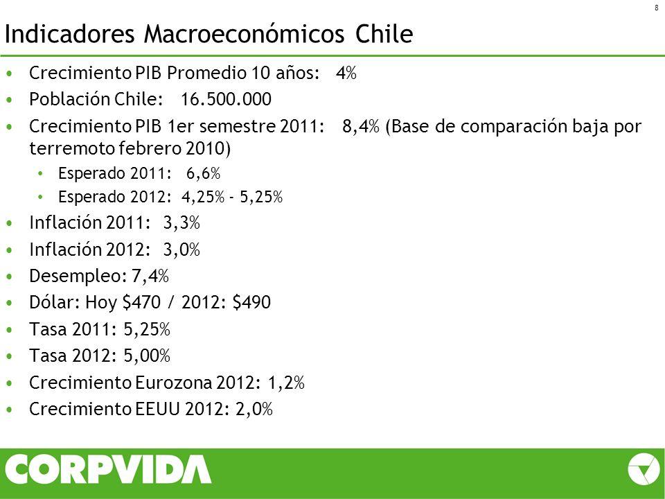 Indicadores Macroeconómicos Chile Crecimiento PIB Promedio 10 años: 4% Población Chile: 16.500.000 Crecimiento PIB 1er semestre 2011: 8,4% (Base de co