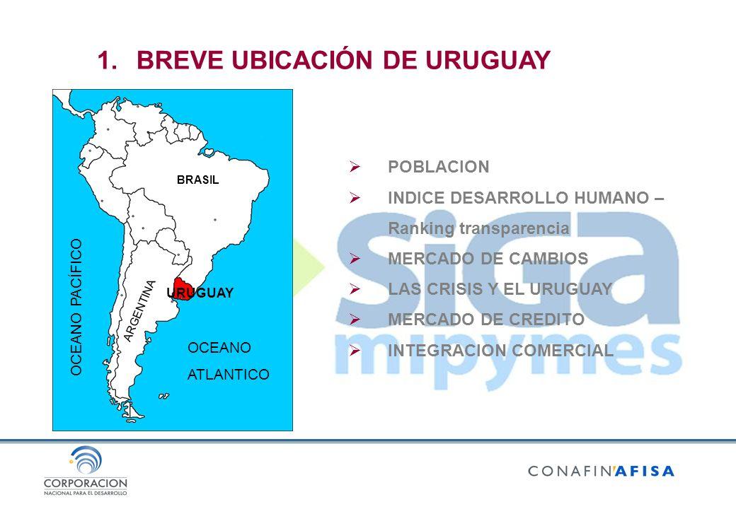 1.BREVE UBICACIÓN DE URUGUAY POBLACION INDICE DESARROLLO HUMANO – Ranking transparencia MERCADO DE CAMBIOS LAS CRISIS Y EL URUGUAY MERCADO DE CREDITO INTEGRACION COMERCIAL URUGUAY BRASIL ARGENTINA OCEANO ATLANTICO OCEANO PACÍFICO