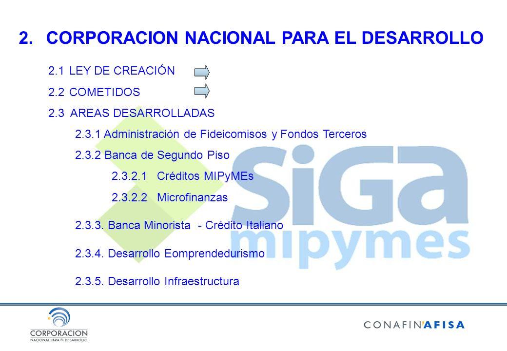2.CORPORACION NACIONAL PARA EL DESARROLLO 2.1 LEY DE CREACIÓN 2.2 COMETIDOS 2.3 AREAS DESARROLLADAS 2.3.1 Administración de Fideicomisos y Fondos Terc