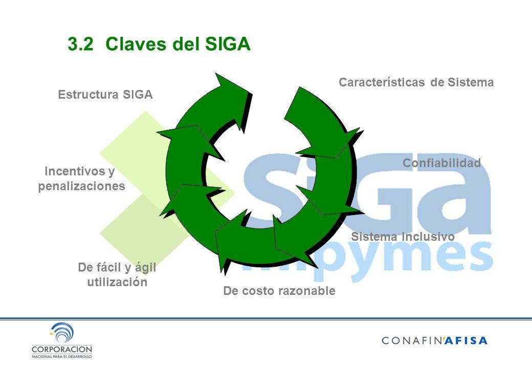 Características de Sistema Confiabilidad Sistema Inclusivo De costo razonable De fácil y ágil utilización Estructura SIGA Incentivos y penalizaciones 3.2Claves del SIGA