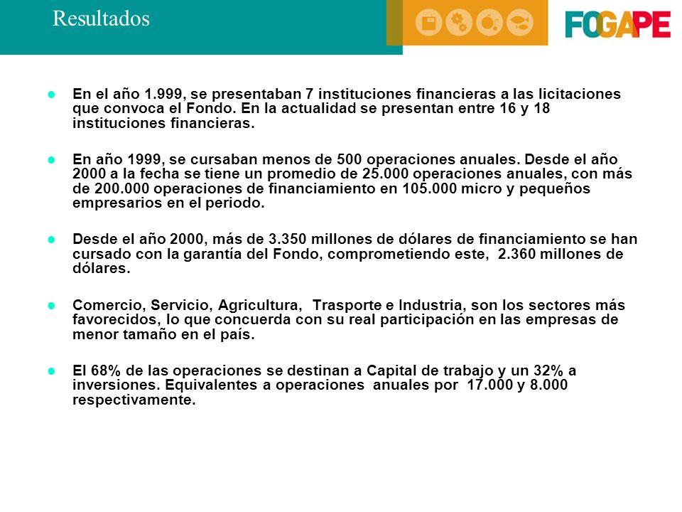 En el año 1.999, se presentaban 7 instituciones financieras a las licitaciones que convoca el Fondo.